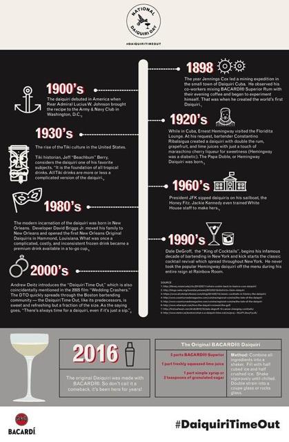 Daiquiri History